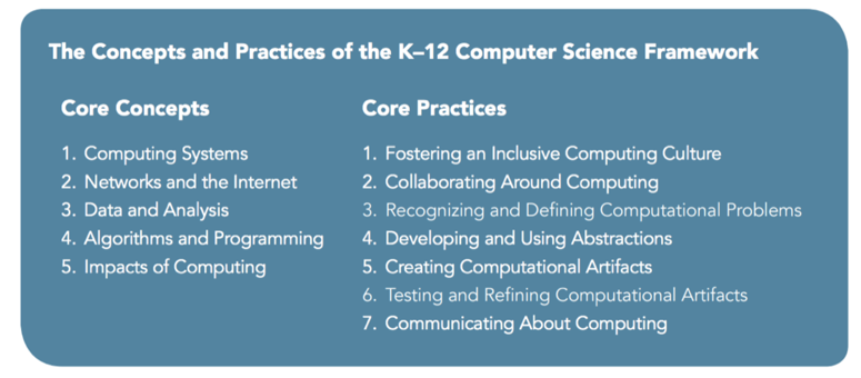 Computer Science standards graphic of the core concepts and practices