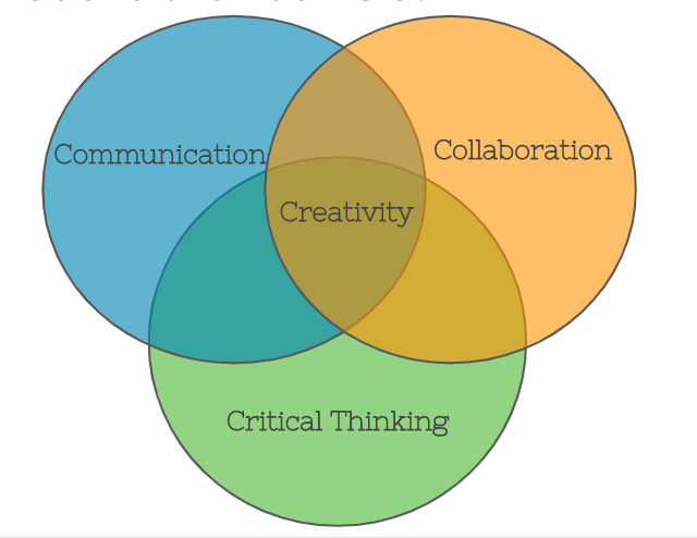Three circles that make up a Venn diagram. The three circles each have a label: Communication, Collaboration, Critical Thinking. Creativity is the label for the interesection of these three circles.